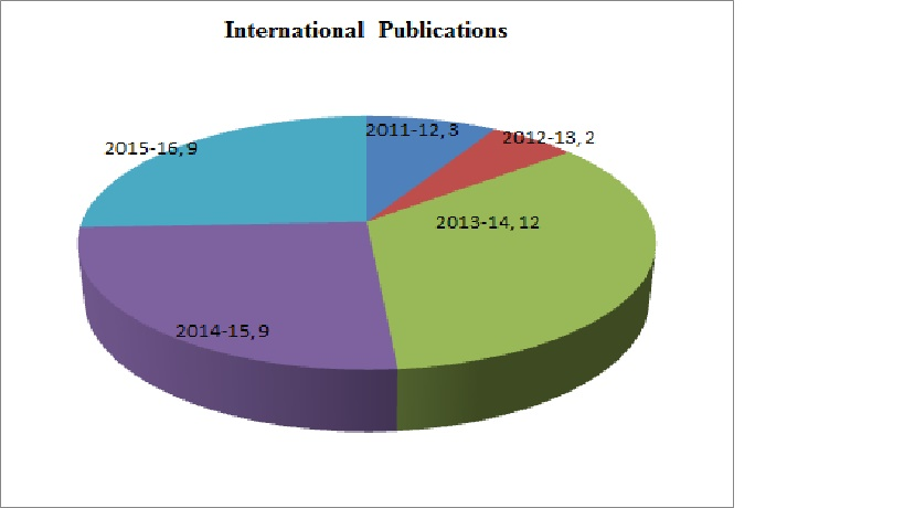 Research Publications year wise