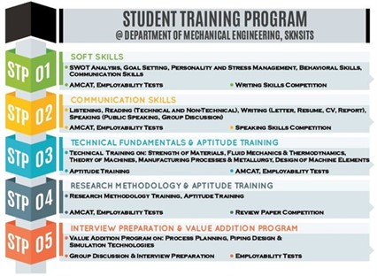 Student Training Program